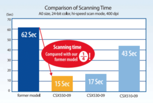 Velocita di scansione Graphtec CSX500